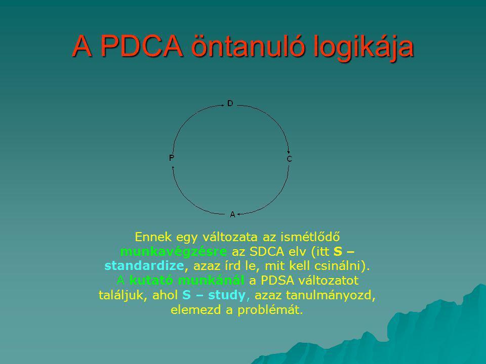 A PDCA öntanuló logikája Ennek egy változata az ismétlődő munkavégzésre az SDCA elv (itt S – standardize, azaz írd le, mit kell csinálni). A kutató mu