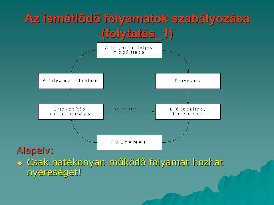 Az ismétlődő folyamatok szabályozása (folytatás_1) Alapelv:  Csak hatékonyan működő folyamat hozhat nyereséget!
