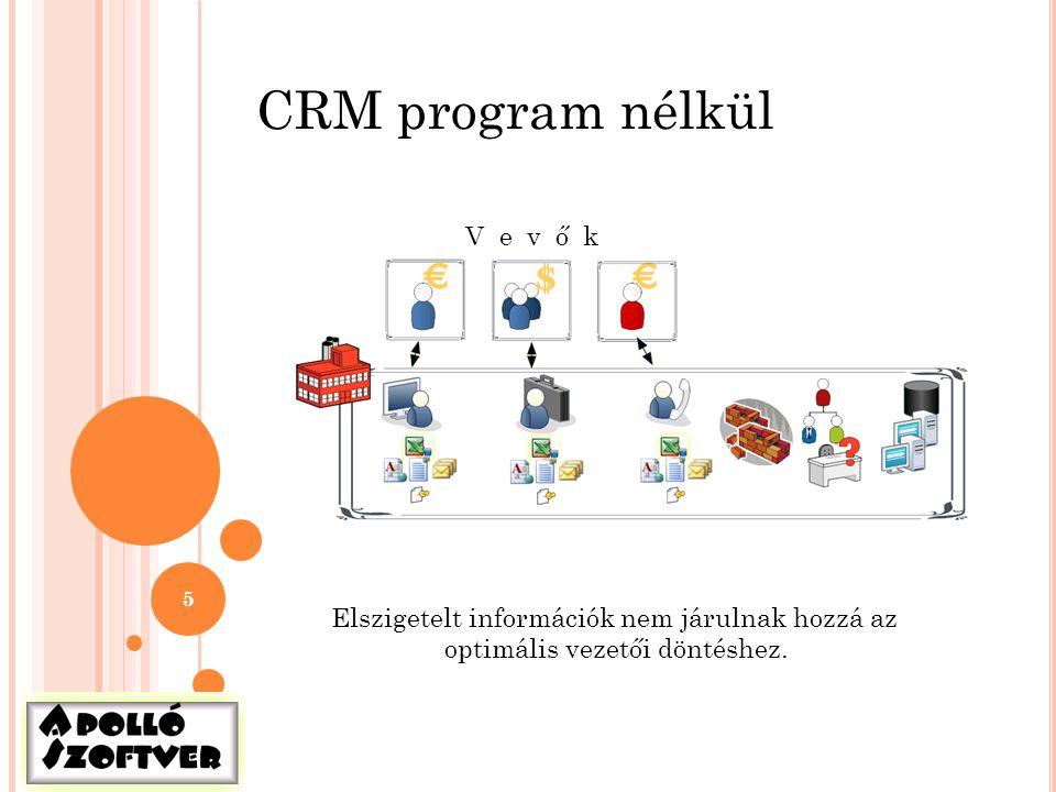 5 CRM program nélkül Elszigetelt információk nem járulnak hozzá az optimális vezetői döntéshez. V e v ő k