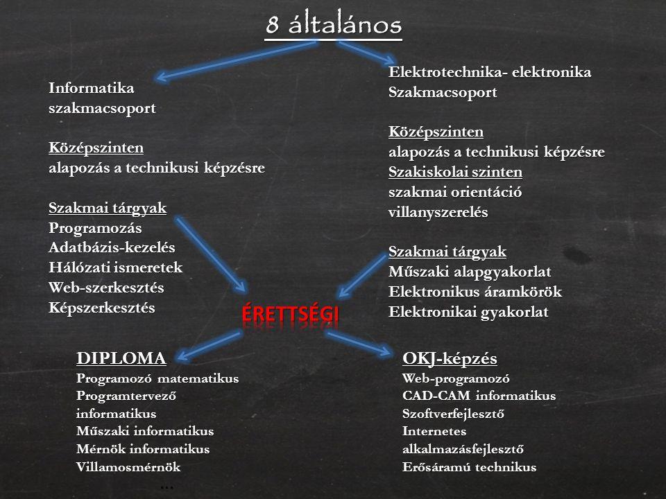 8 általános Informatikaszakmacsoport Középszinten alapozás a technikusi képzésre Szakmai tárgyak ProgramozásAdatbázis-kezelés Hálózati ismeretek Web-szerkesztésKépszerkesztés Elektrotechnika- elektronika SzakmacsoportKözépszinten alapozás a technikusi képzésre Szakiskolai szinten szakmai orientáció villanyszerelés Szakmai tárgyak Műszaki alapgyakorlat Elektronikus áramkörök Elektronikai gyakorlat DIPLOMA Programozó matematikus Programtervező informatikus Műszaki informatikus Mérnök informatikus Villamosmérnök…OKJ-képzésWeb-programozó CAD-CAM informatikus Szoftverfejlesztő Internetes alkalmazásfejlesztő Erősáramú technikus