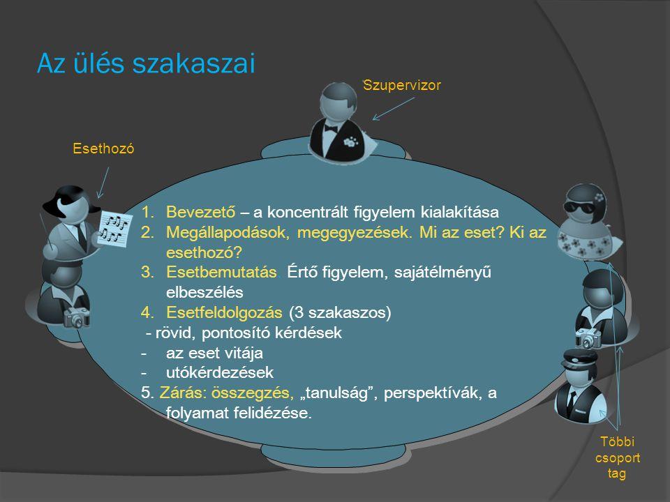 Az ülés szakaszai 1.Bevezető – a koncentrált figyelem kialakítása 2.Megállapodások, megegyezések. Mi az eset? Ki az esethozó? 3.Esetbemutatás. Értő fi