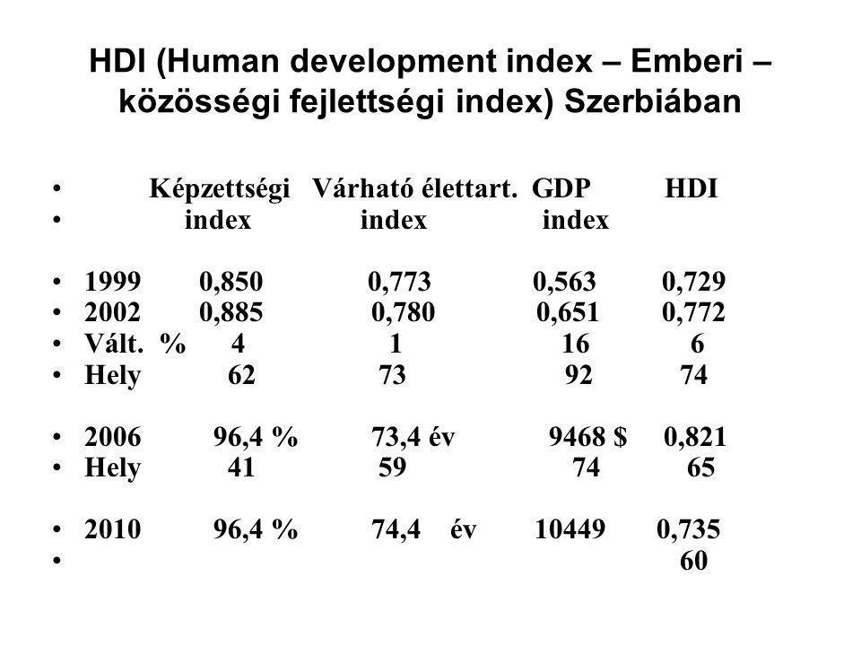 HDI (Human development index – Emberi – közösségi fejlettségi index) Szerbiában • Képzettségi Várható élettart.
