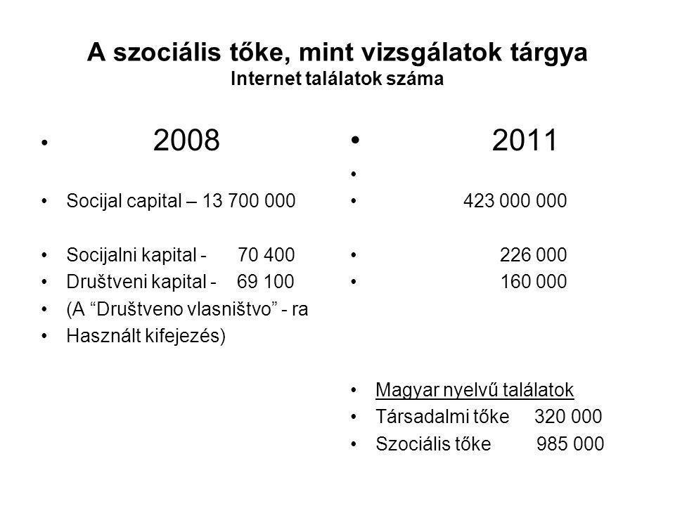 A szociális tőke, mint vizsgálatok tárgya Internet találatok száma • 2008 •Socijal capital – 13 700 000 •Socijalni kapital - 70 400 •Društveni kapital - 69 100 •(A Društveno vlasništvo - ra •Használt kifejezés) • 2011 • • 423 000 000 • 226 000 • 160 000 •Magyar nyelvű találatok •Társadalmi tőke 320 000 •Szociális tőke 985 000