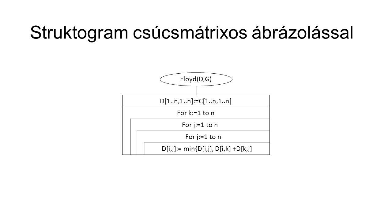 Struktogram csúcsmátrixos ábrázolással D[1..n,1..n]:=C[1..n,1..n] For k:=1 to n For j:=1 to n D[i,j]:= min{D[i,j], D[i,k] +D[k,j] Floyd(D,G)