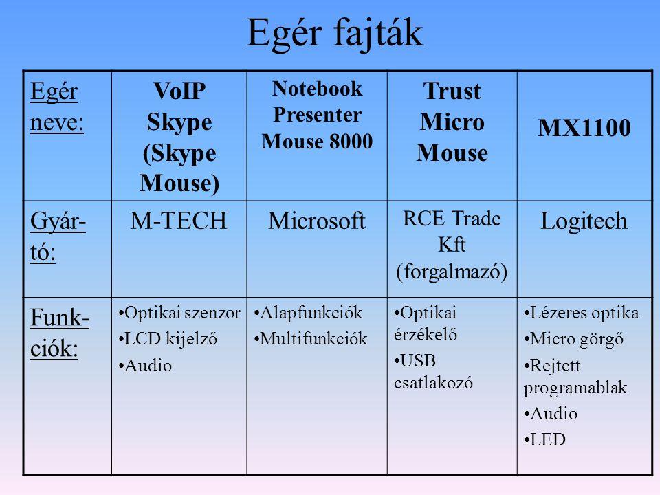Egér fajták Egér neve: Skype MousePresenterTrust Micro Mouse MX1100 Előnye:•USB interfész •LCD kijelző •Optikai szenzor •Vezeték nélküli •Lézer pointer •Médialejátsz ás vezérlése •2,4 GHz-es Bluetooth •Kis méret, könnyű használat •Szoftver telepítés nélkül •Optikai érzékelő •Hosszú használatra tervezve •MicroGear •Állítható pontosságú lézer Hátrán ya: •Egér telefon•2db AAA elemmel működik •Rövid USB kábel •Hibázó vezeték nélküli kapcsolat •2db AA elem Ára: 2690 Ft