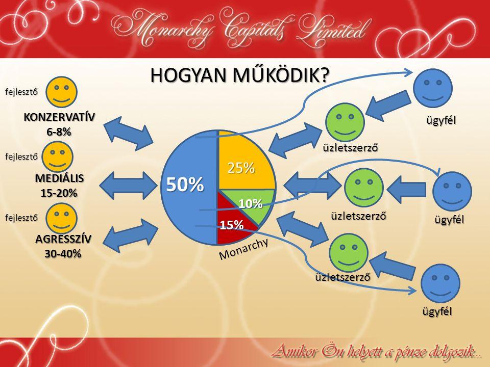 HOGYAN MŰKÖDIK? KONZERVATÍV6-8% MEDIÁLIS15-20% AGRESSZÍV30-40% 50% 15% 10% 25% ügyfél ügyfél ügyfél fejlesztő fejlesztő fejlesztő Monarchy üzletszerző