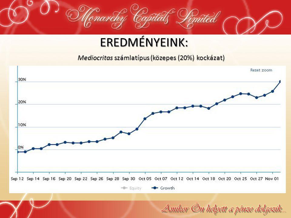 EREDMÉNYEINK: Mediocritas számlatípus (közepes (20%) kockázat)