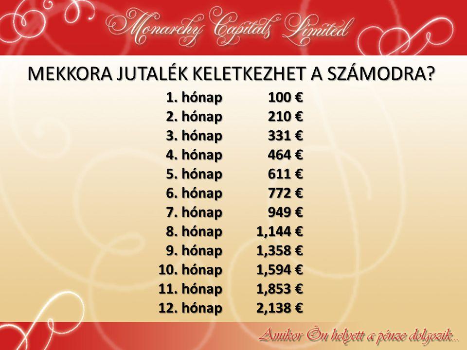 MEKKORA JUTALÉK KELETKEZHET A SZÁMODRA? 1. hónap 100 € 2. hónap 210 € 3. hónap 331 € 4. hónap 464 € 5. hónap 611 € 6. hónap 772 € 7. hónap 949 € 8. hó