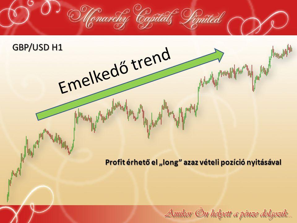 """Emelkedő trend GBP/USD H1 Profit érhető el """"long"""" azaz vételi pozíció nyitásával"""
