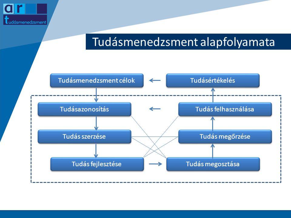 Tudásmenedzsment területei Stratégia Szervezeti kultúra Dolgozók Folyamatok Tartalom IT 1)Tudatosítás 2)Vállalati tudásmenedzsment stratégiájának bevezetése 3)Stratégiai tervek kialakítása