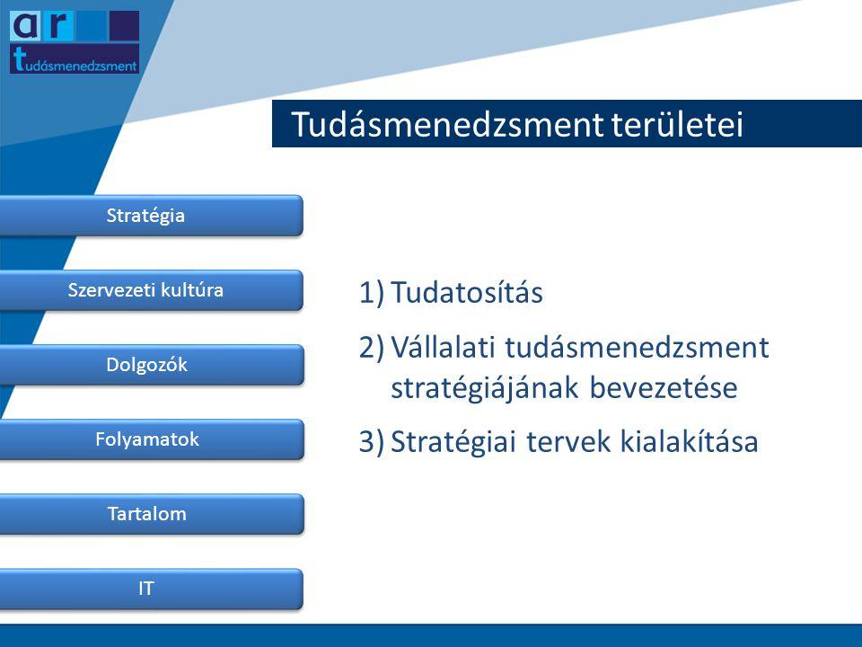 Tudásmenedzsment területei Stratégia Szervezeti kultúra Dolgozók Folyamatok Tartalom IT 1)Tudatosítás 2)Vállalati tudásmenedzsment stratégiájának beve