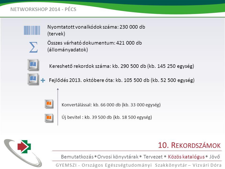 NETWORKSHOP 2014 - PÉCS GYEMSZI - Országos Egészségtudományi Szakkönyvtár – Vizvári Dóra 10.