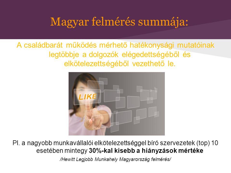 Magyar felmérés summája: A családbarát működés mérhető hatékonysági mutatóinak legtöbbje a dolgozók elégedettségéből és elkötelezettségéből vezethető