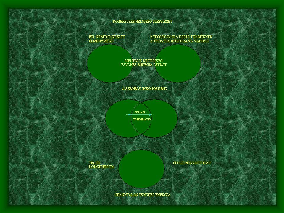 Rogersi (1902-1987) személyiségmodell az önazonosságtudat kialakítása • Tudatos és a tudatalatti folyamatok • A feldolgozott élmények a tudatban magasabb szinten integrálódnak • A fel nem dolgozott élmények a tudat alattiban komplexus gócok formájában raktározódnak (mentális kettősség) • A személy incongruens, pszichés energiadeficittel bír • A negatív élmények feldolgozása – önazonosságtudathoz vezet
