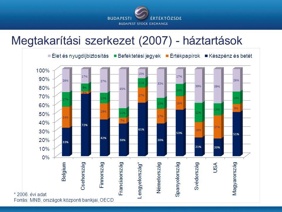 Megtakarítási szerkezet (2007) - háztartások * 2006.