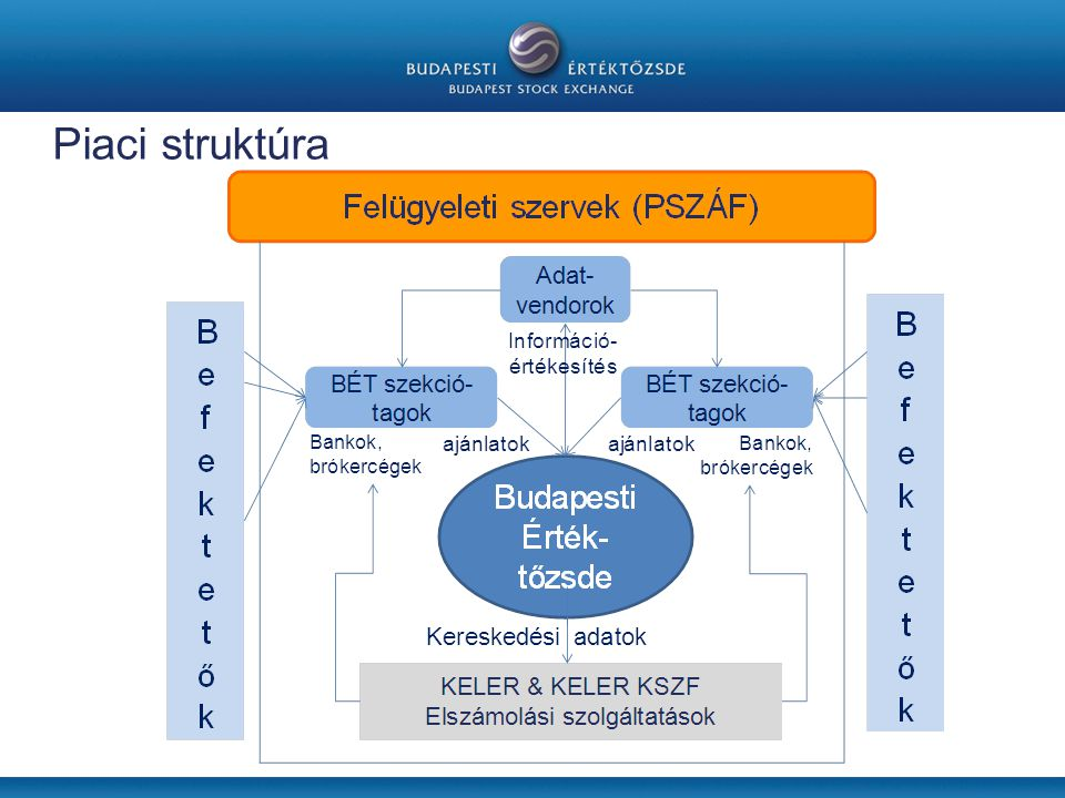 Piaci struktúra