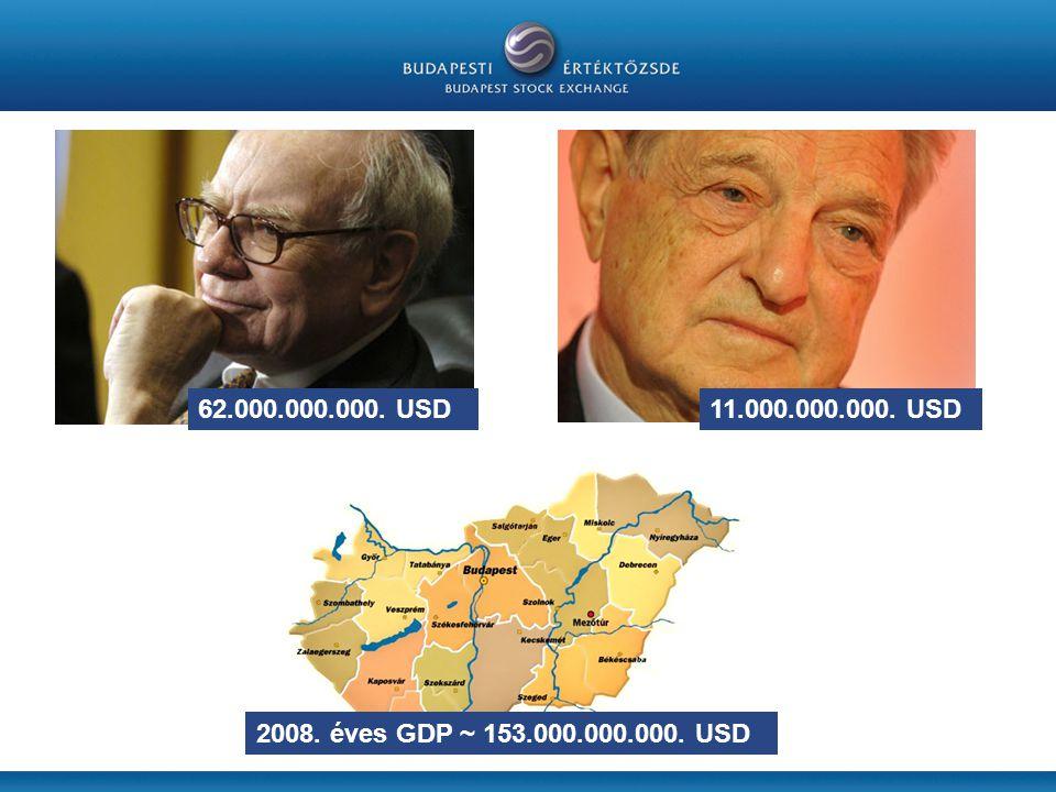 2008. éves GDP ~ 153.000.000.000. USD 62.000.000.000. USD11.000.000.000. USD