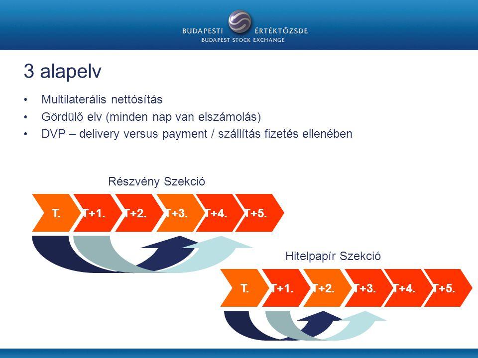 3 alapelv •Multilaterális nettósítás •Gördülő elv (minden nap van elszámolás) •DVP – delivery versus payment / szállítás fizetés ellenében T.T+1.T+2.T+3.T+4.T+5.