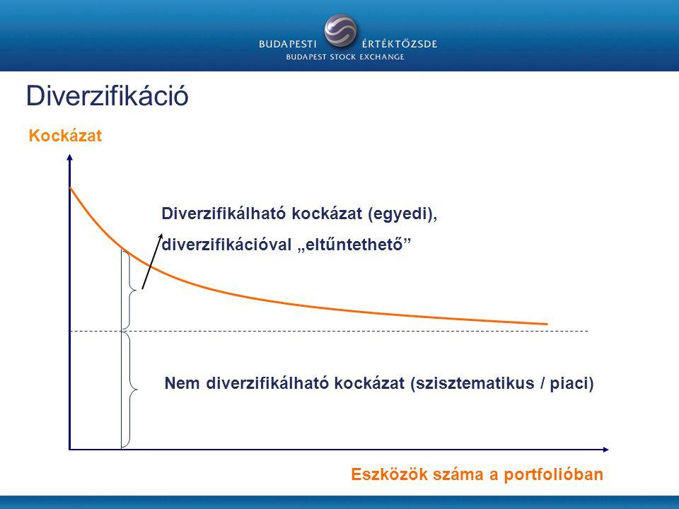 """Diverzifikáció Nem diverzifikálható kockázat (szisztematikus / piaci) Diverzifikálható kockázat (egyedi), diverzifikációval """"eltűntethető Eszközök száma a portfolióban Kockázat"""