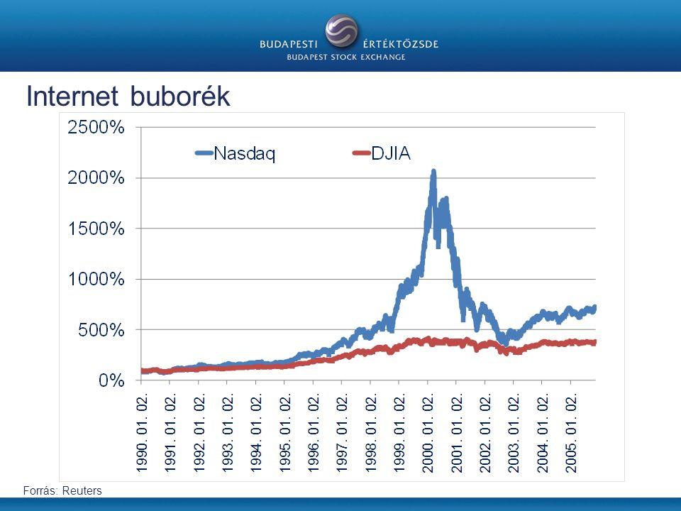Internet buborék Forrás: Reuters