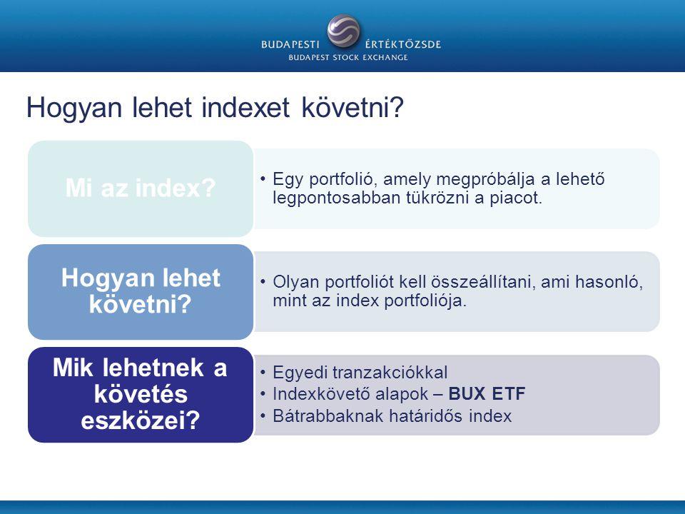 Hogyan lehet indexet követni.