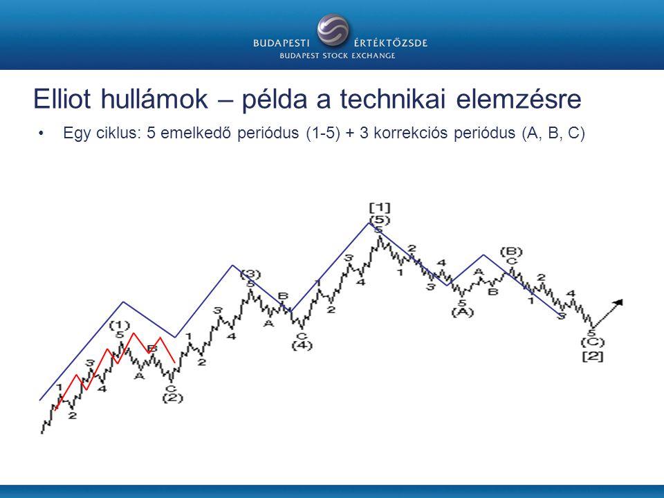 Elliot hullámok – példa a technikai elemzésre •Egy ciklus: 5 emelkedő periódus (1-5) + 3 korrekciós periódus (A, B, C)