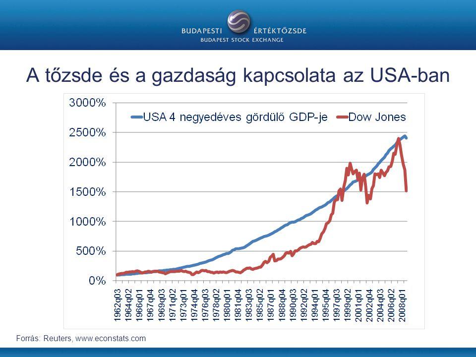 A tőzsde és a gazdaság kapcsolata az USA-ban Forrás: Reuters, www.econstats.com