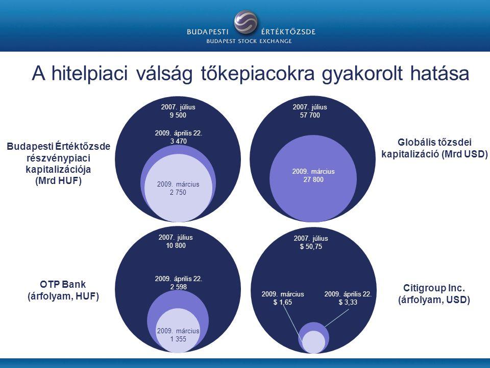 A hitelpiaci válság tőkepiacokra gyakorolt hatása Budapesti Értéktőzsde részvénypiaci kapitalizációja (Mrd HUF) OTP Bank (árfolyam, HUF) Citigroup Inc.
