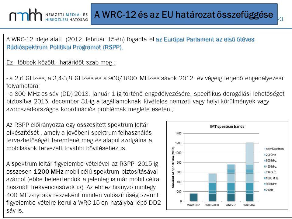 23 az Európai Parlament az első ötéves Rádióspektrum Politikai Programot (RSPP). A WRC-12 ideje alatt (2012. február 15-én) fogadta el az Európai Parl
