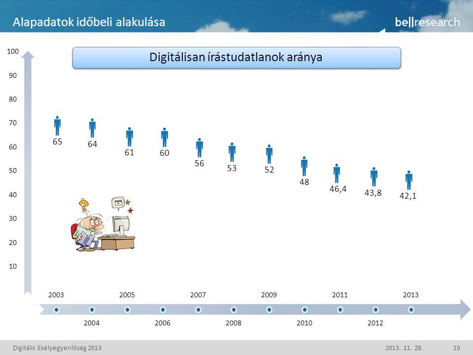 Digitális Esélyegyenlőség 20132013. 11.
