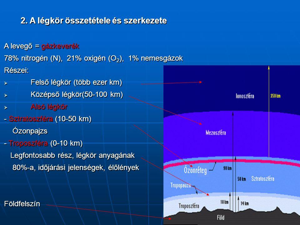 2. A légkör összetétele és szerkezete A levegő = gázkeverék 78% nitrogén (N), 21% oxigén (O 2 ), 1% nemesgázok Részei:  Felső légkör (több ezer km) 
