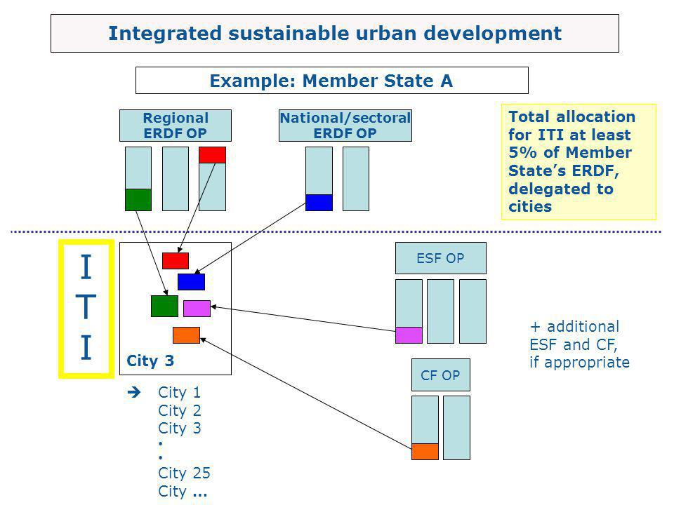 Regional ERDF OP National/sectoral ERDF OP ESF OP CF OP Integrated sustainable urban development City 3  Example: Member State A Total allocation for