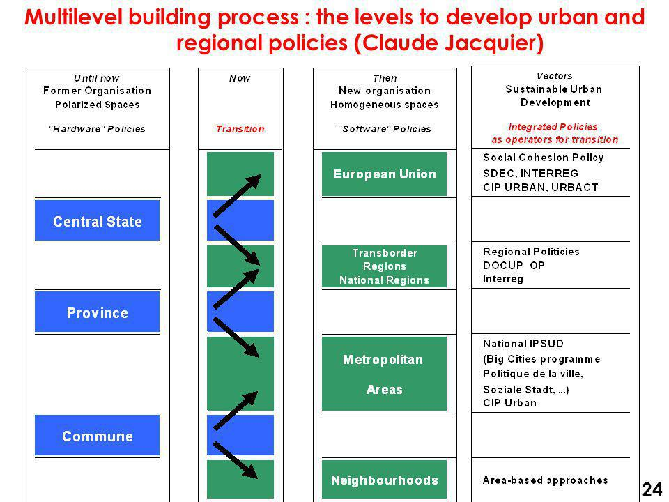 Multilevel building process : the levels to develop urban and regional policies (Claude Jacquier) 24