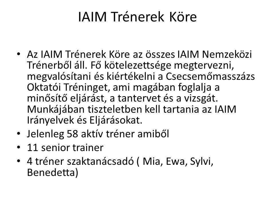IAIM Trénerek Köre • Az IAIM Trénerek Köre az összes IAIM Nemzeközi Trénerből áll.