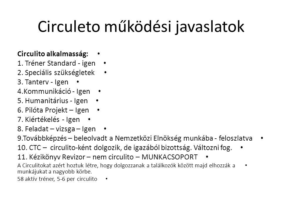 Circuleto működési javaslatok • Circulito alkalmasság: • 1.
