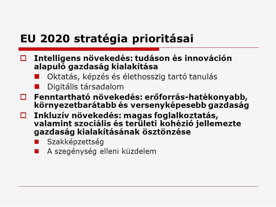 EU 2020 stratégia prioritásai  Intelligens növekedés: tudáson és innováción alapuló gazdaság kialakítása  Oktatás, képzés és élethosszig tartó tanulás  Digitális társadalom  Fenntartható növekedés: erőforrás-hatékonyabb, környezetbarátabb és versenyképesebb gazdaság  Inkluzív növekedés: magas foglalkoztatás, valamint szociális és területi kohézió jellemezte gazdaság kialakításának ösztönzése  Szakképzettség  A szegénység elleni küzdelem