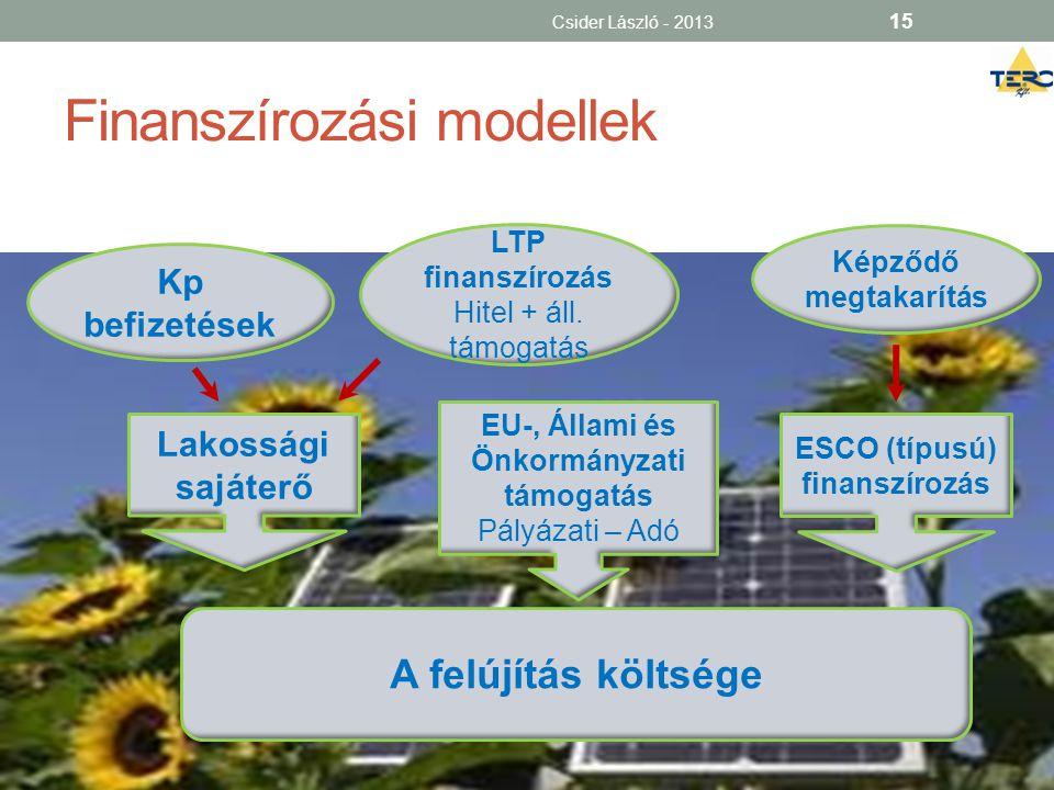 Finanszírozási modellek Csider László - 2013 15 A felújítás költsége Lakossági sajáterő EU-, Állami és Önkormányzati támogatás Pályázati – Adó ESCO (t