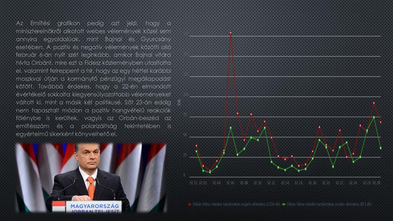 Az Említési grafikon pedig azt jelzi, hogy a miniszterelnökről alkotott webes vélemények közel sem annyira egyoldalúak, mint Bajnai és Gyurcsány esetében.