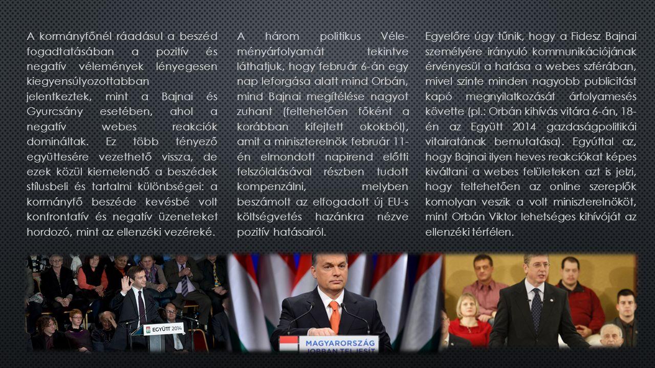A kormányfőnél ráadásul a beszéd fogadtatásában a pozitív és negatív vélemények lényegesen kiegyensúlyozottabban jelentkeztek, mint a Bajnai és Gyurcsány esetében, ahol a negatív webes reakciók domináltak.