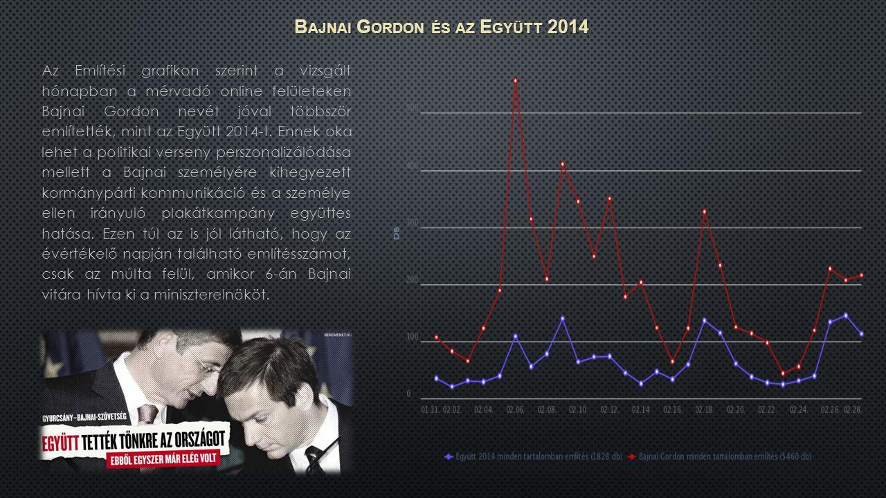 Az Említési grafikon szerint a vizsgált hónapban a mérvadó online felületeken Bajnai Gordon nevét jóval többször említették, mint az Együtt 2014-t.