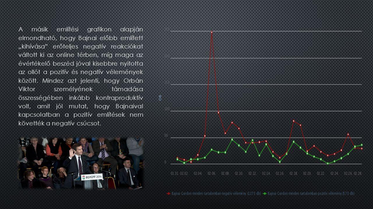 """A másik említési grafikon alapján elmondható, hogy Bajnai előbb említett """"kihívása erőteljes negatív reakciókat váltott ki az online térben, míg maga az évértékelő beszéd jóval kisebbre nyitotta az ollót a pozitív és negatív vélemények között."""
