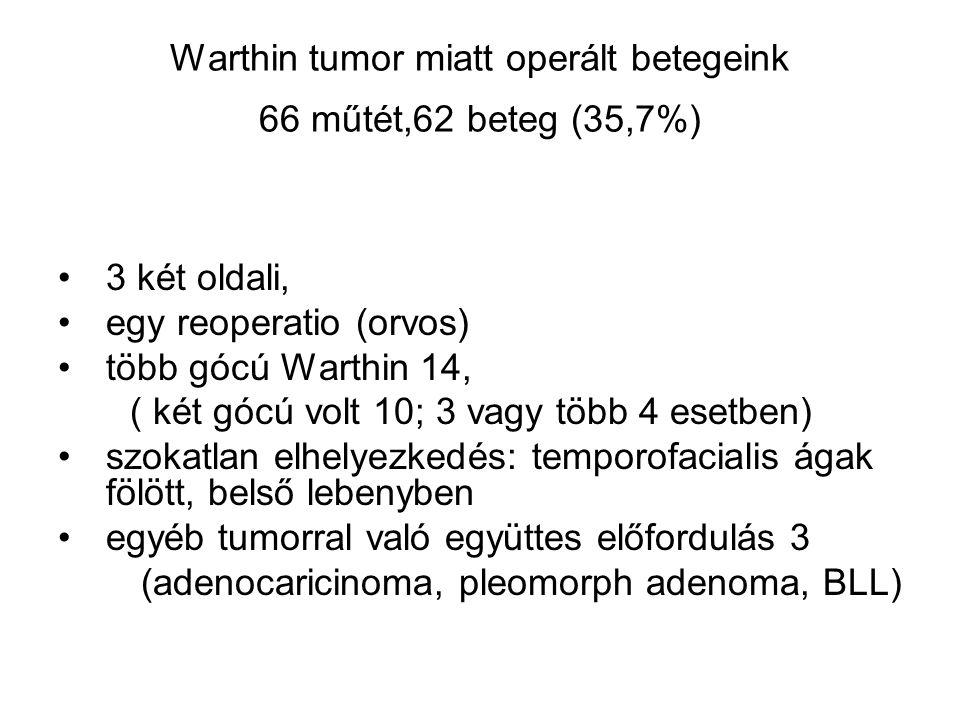Warthin tumor miatt operált betegeink 66 műtét,62 beteg (35,7%) •3 két oldali, •egy reoperatio (orvos) •több gócú Warthin 14, ( két gócú volt 10; 3 va