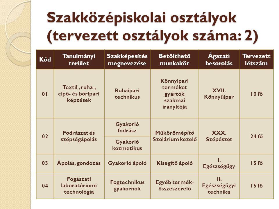 Szakközépiskolai osztályok (tervezett osztályok száma: 2) Kód Tanulmányi terület Szakképesítés megnevezése Betölthető munkakör Ágazati besorolás Terve