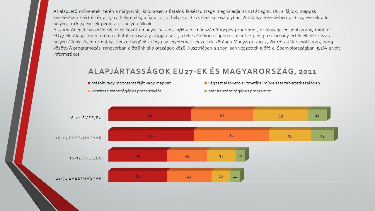 Az alapvető műveletek terén a magyarok, különösen a fiatalok felkészültsége meghaladja az EU átlagot. DE: a fájlok, mappák kezelésében elért érték a 1