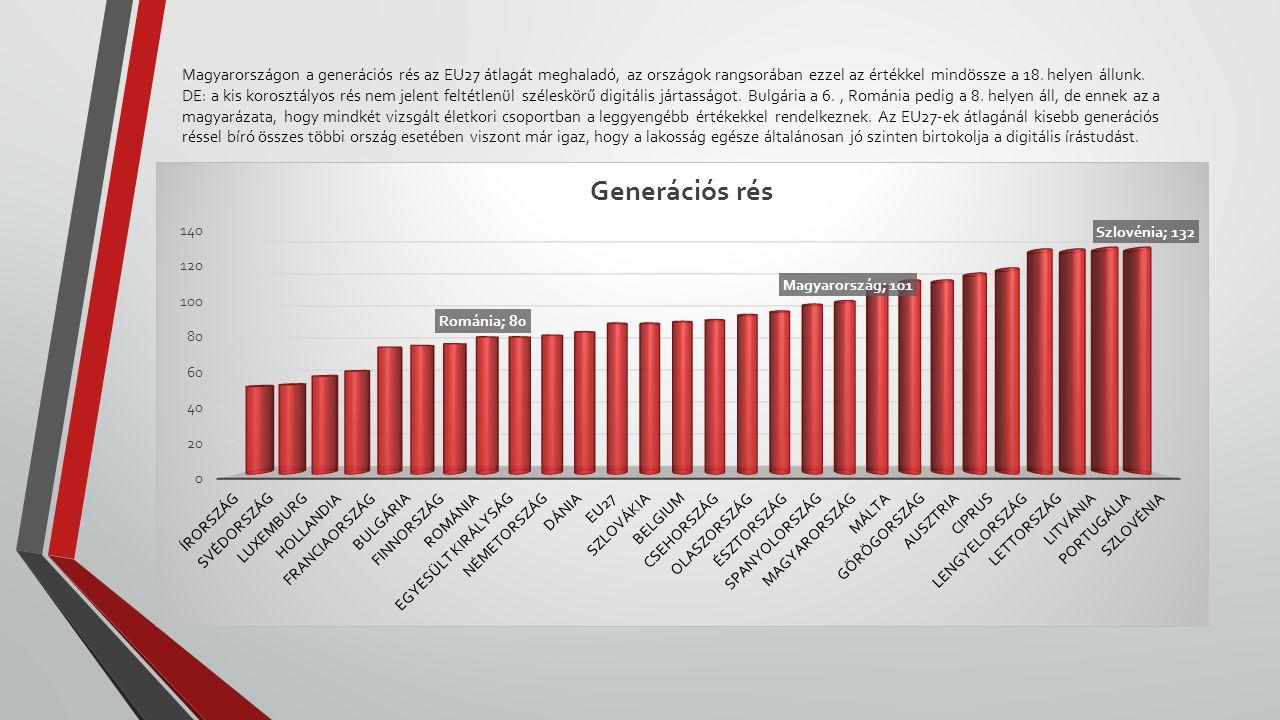 Magyarországon a generációs rés az EU27 átlagát meghaladó, az országok rangsorában ezzel az értékkel mindössze a 18. helyen állunk. DE: a kis korosztá