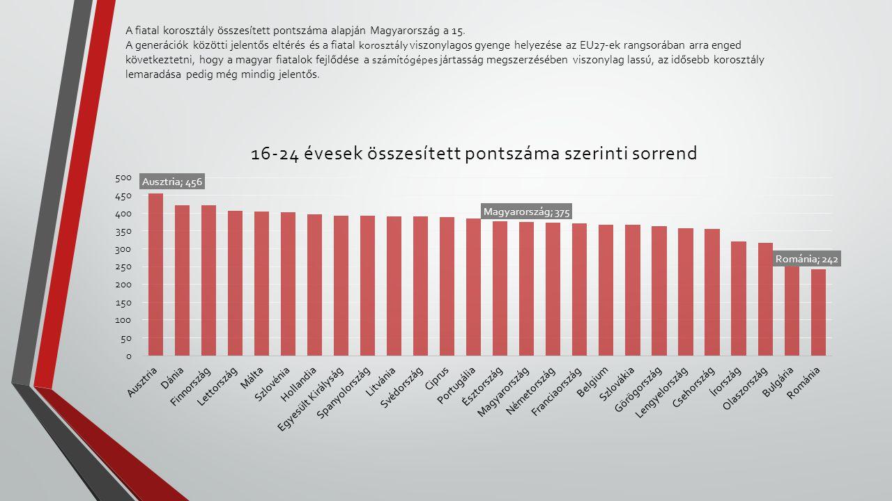 A fiatal korosztály összesített pontszáma alapján Magyarország a 15. A generációk közötti jelentős eltérés és a fiatal korosztály viszonylagos gyenge