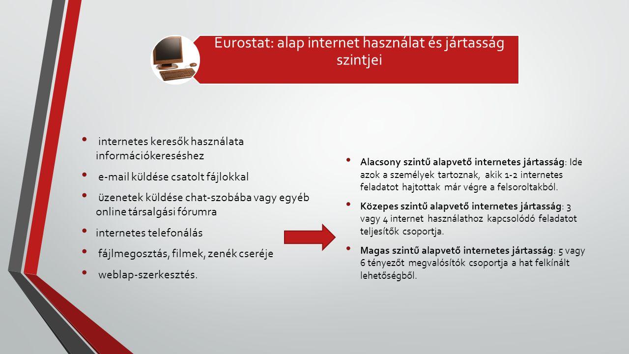 Eurostat: alap internet használat és jártasság szintjei • internetes keresők használata információkereséshez • e-mail küldése csatolt fájlokkal • üzen