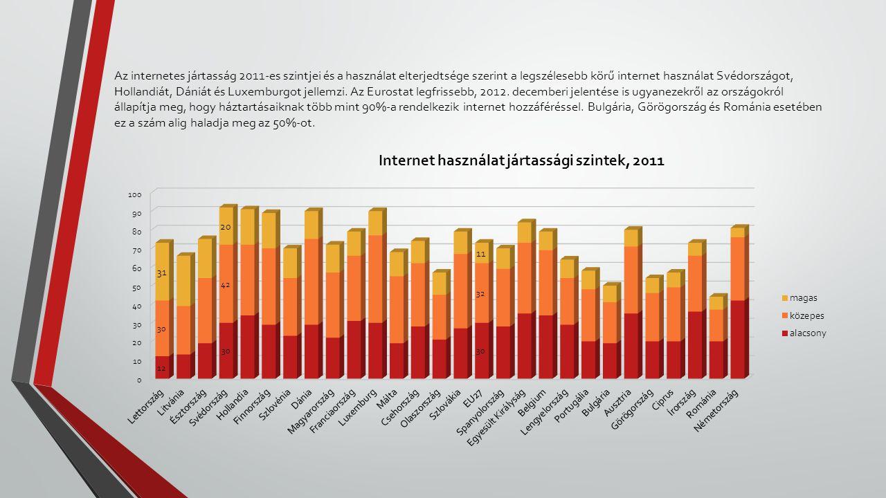 Az internetes jártasság 2011-es szintjei és a használat elterjedtsége szerint a legszélesebb körű internet használat Svédországot, Hollandiát, Dániát