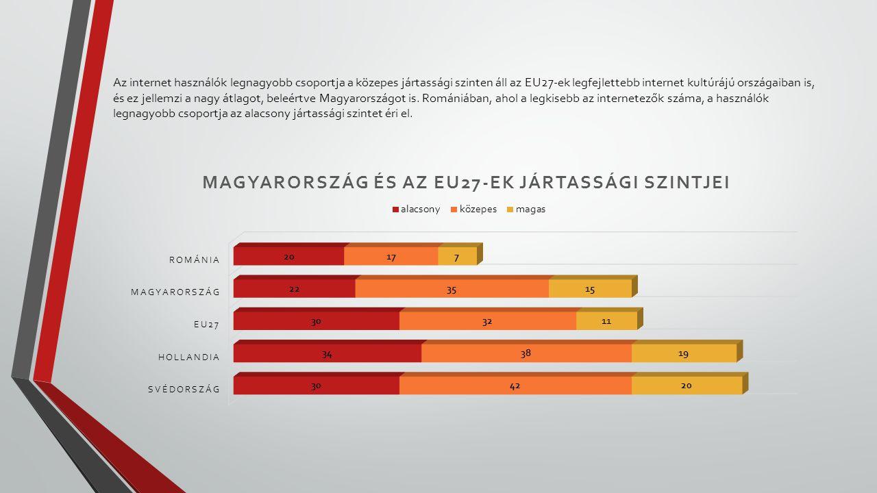 Az internet használók legnagyobb csoportja a közepes jártassági szinten áll az EU27-ek legfejlettebb internet kultúrájú országaiban is, és ez jellemzi