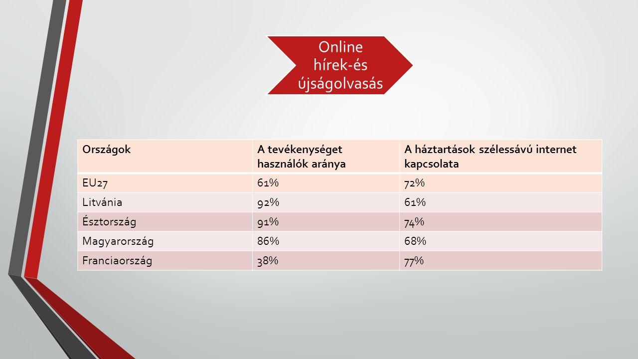 Online hírek-és újságolvasás OrszágokA tevékenységet használók aránya A háztartások szélessávú internet kapcsolata EU2761%72% Litvánia92%61% Észtorszá
